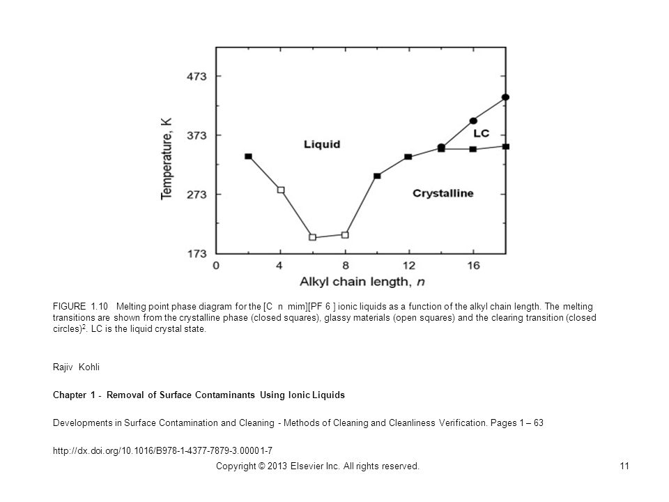 FIGURE 1.10 Melting point phase diagram for the [C n mim][PF 6 ] ionic liquids as a function of the alkyl chain length.