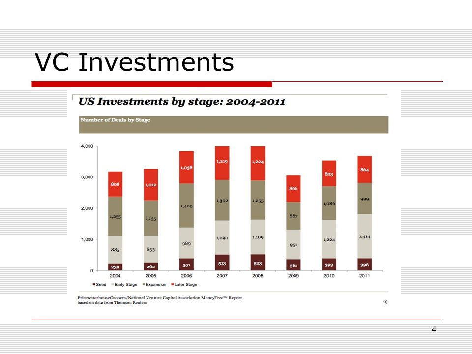 VC Investments 4