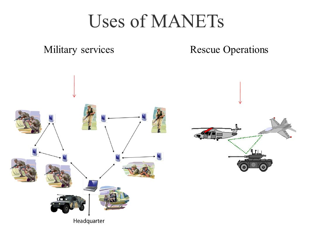 Military services Rescue Operations Uses of MANETs