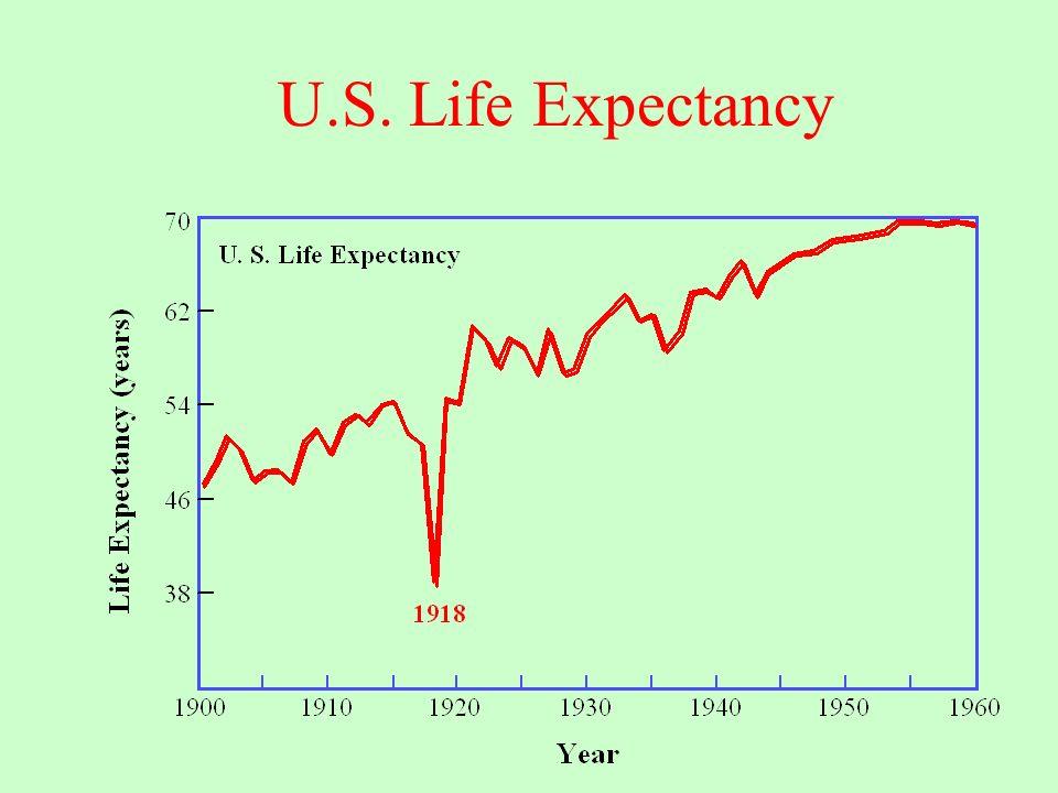U.S. Life Expectancy