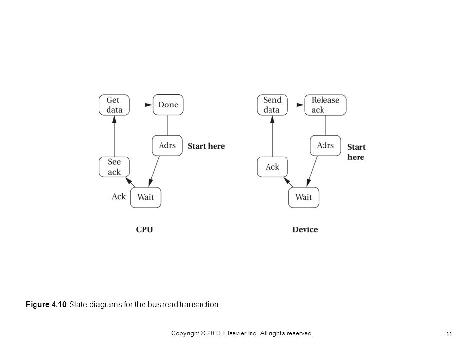 11 Copyright © 2013 Elsevier Inc. All rights reserved. Figure 4.10 State diagrams for the bus read transaction.