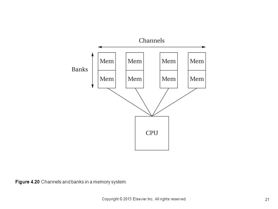 21 Copyright © 2013 Elsevier Inc. All rights reserved. Figure 4.20 Channels and banks in a memory system.