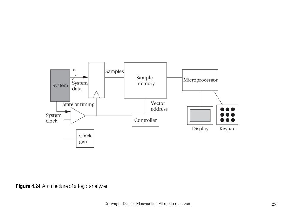 25 Copyright © 2013 Elsevier Inc. All rights reserved. Figure 4.24 Architecture of a logic analyzer.
