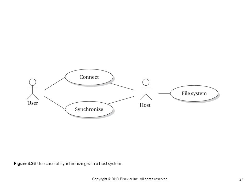 27 Copyright © 2013 Elsevier Inc. All rights reserved. Figure 4.26 Use case of synchronizing with a host system.