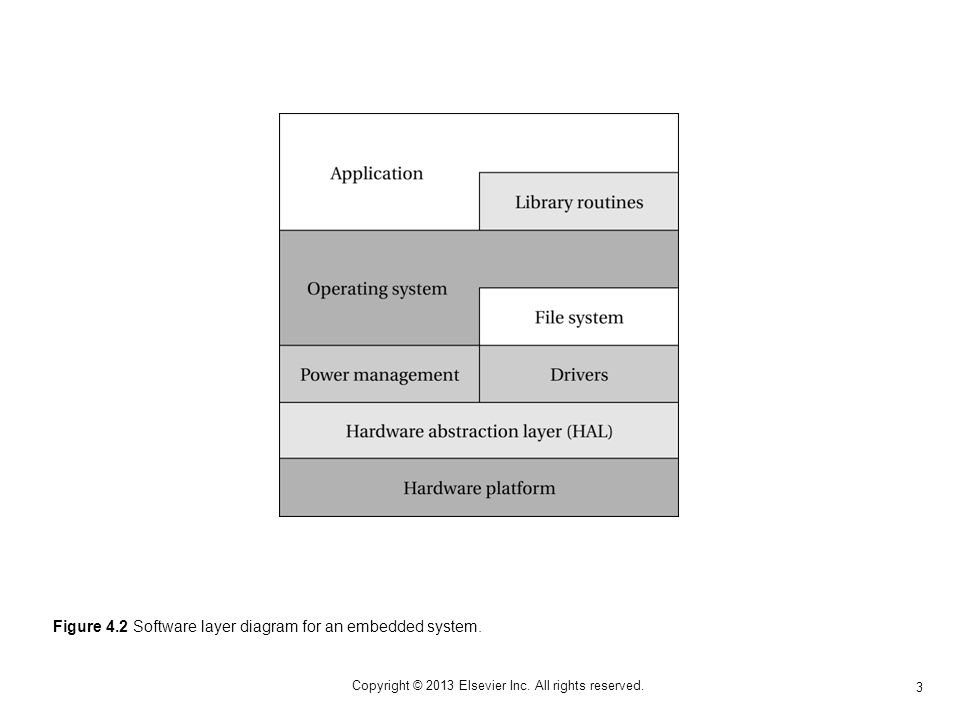 3 Copyright © 2013 Elsevier Inc. All rights reserved. Figure 4.2 Software layer diagram for an embedded system.