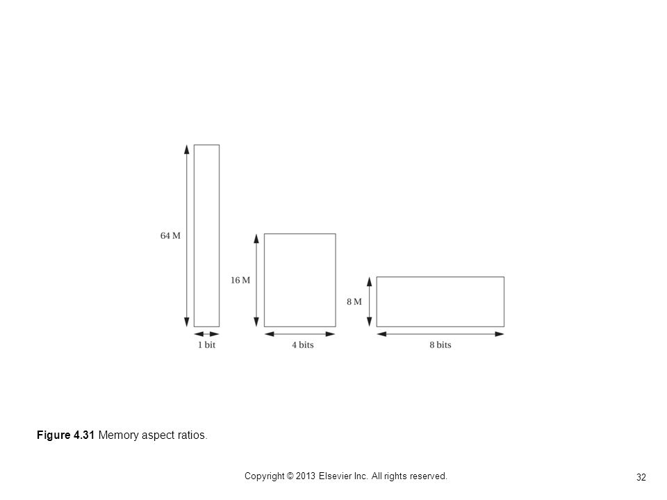 32 Copyright © 2013 Elsevier Inc. All rights reserved. Figure 4.31 Memory aspect ratios.