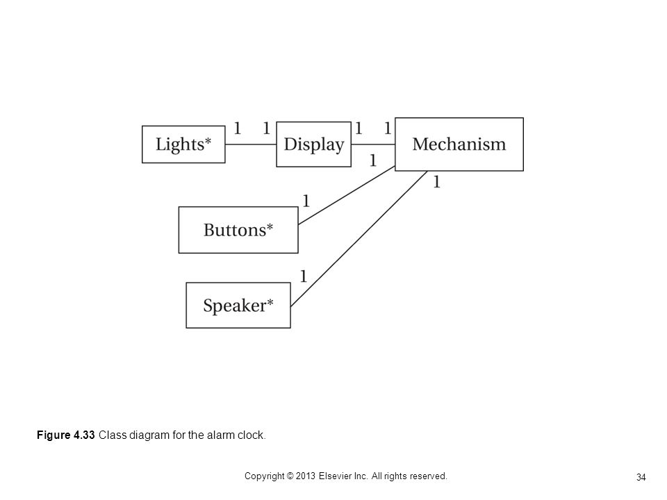 34 Copyright © 2013 Elsevier Inc. All rights reserved. Figure 4.33 Class diagram for the alarm clock.