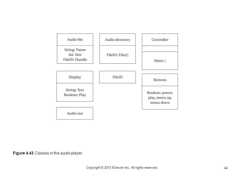 44 Copyright © 2013 Elsevier Inc. All rights reserved. Figure 4.43 Classes in the audio player.