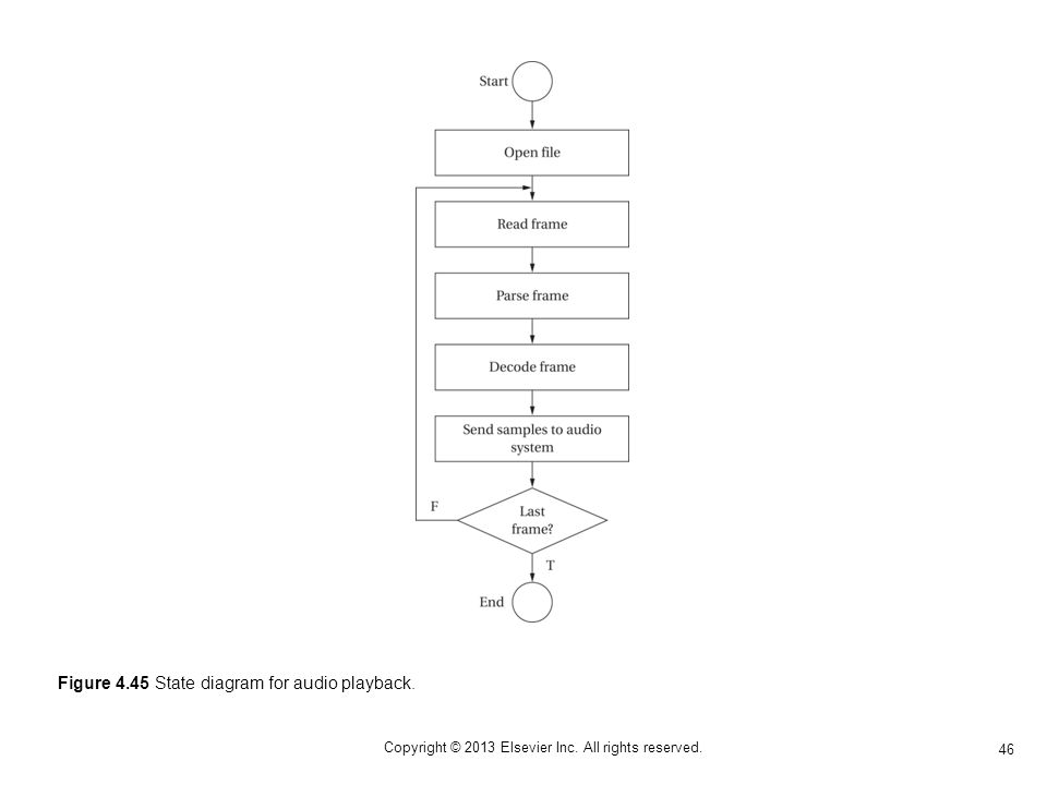 46 Copyright © 2013 Elsevier Inc. All rights reserved. Figure 4.45 State diagram for audio playback.