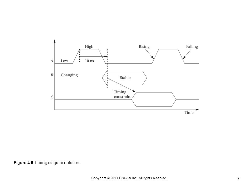 7 Copyright © 2013 Elsevier Inc. All rights reserved. Figure 4.6 Timing diagram notation.