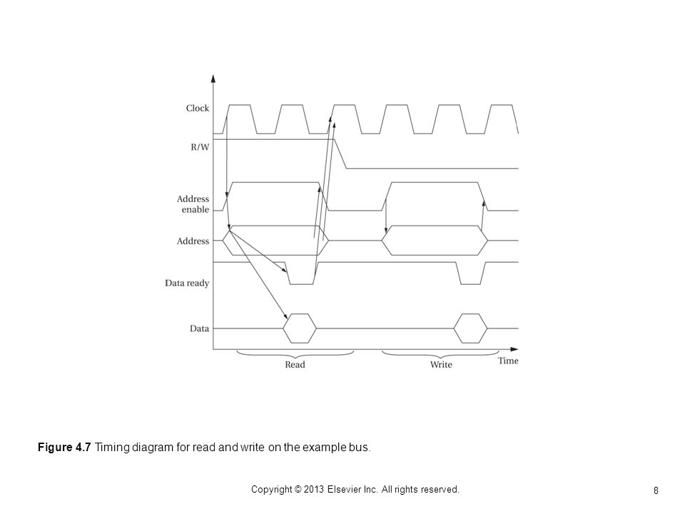 8 Copyright © 2013 Elsevier Inc. All rights reserved. Figure 4.7 Timing diagram for read and write on the example bus.