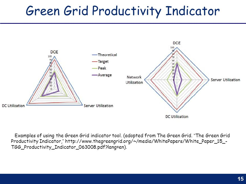 15 Green Grid Productivity Indicator Examples of using the Green Grid indicator tool. (adopted from The Green Grid. The Green Grid Productivity Indica