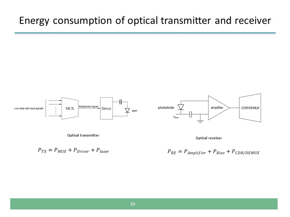 Energy consumption of optical transmitter and receiver 10 Optical transmitter Optical receiver