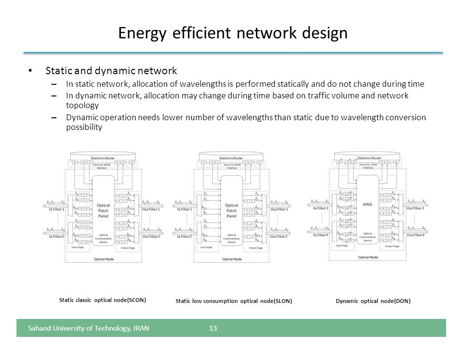 Energy efficient network design Static and dynamic network – In static network, allocation of wavelengths is performed statically and do not change du