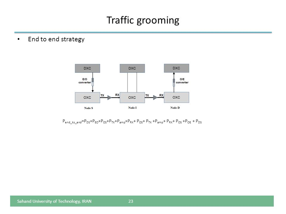 Traffic grooming End to end strategy 23 P end_to_end =P DS +P EO +P OS +P TX +P amp +P RX + P OS + P TX +P amp + P RX + P OS +P OE + P DS Sahand Unive