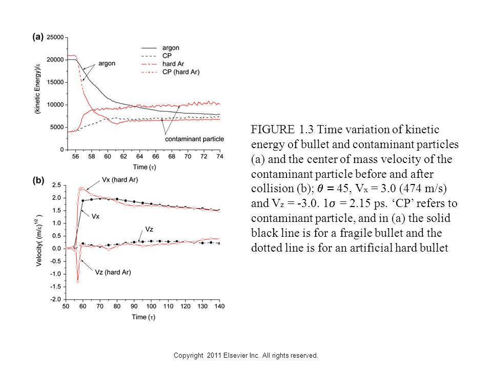 Copyright 2011 Elsevier Inc. All rights reserved. FIGURE 1.3 Time variation of kinetic energy of bullet and contaminant particles (a) and the center o