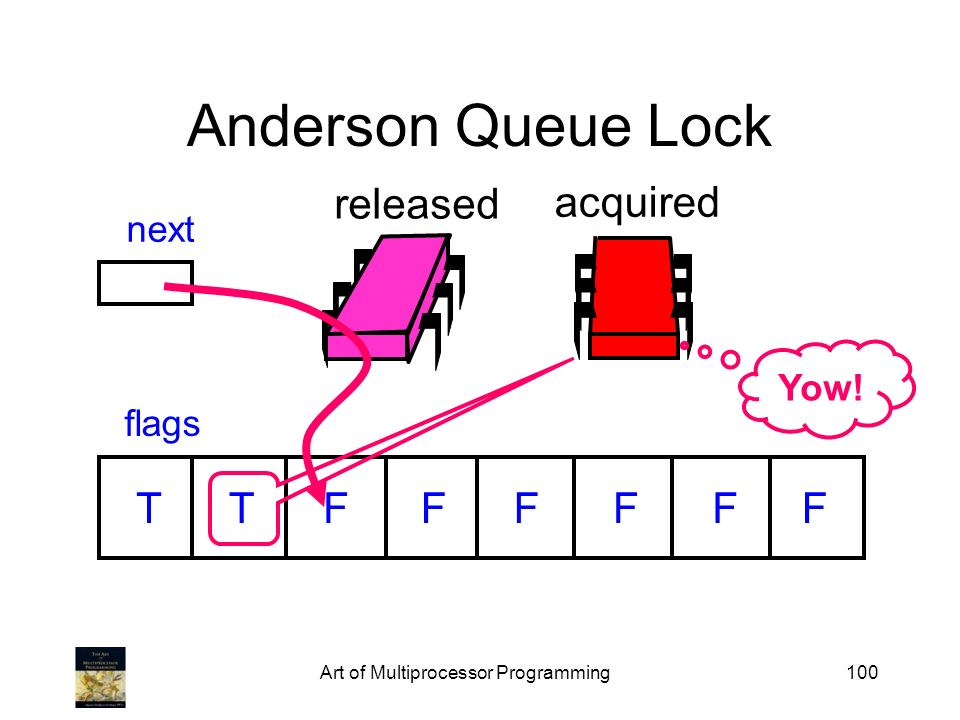 Art of Multiprocessor Programming100 released Anderson Queue Lock flags next TTFFFFFF acquired Yow!