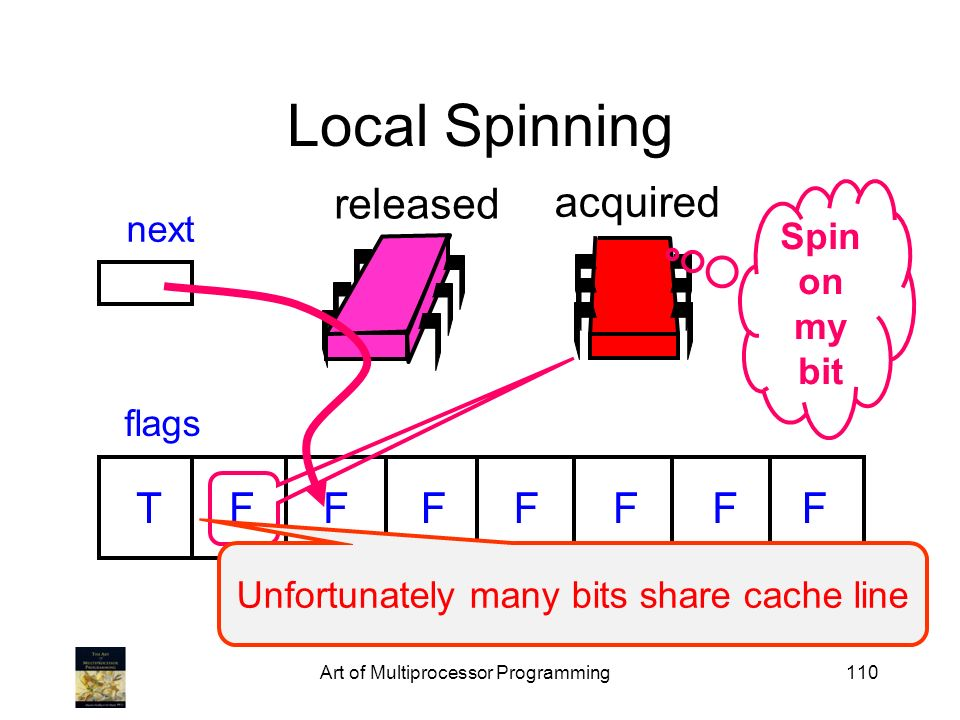 Art of Multiprocessor Programming110 released Local Spinning flags next TFFFFFFF acquired Spin on my bit Unfortunately many bits share cache line