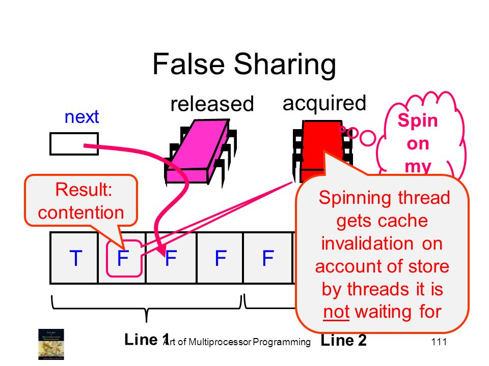 111 released False Sharing flags next TFFFFFFF acquired Spin on my bit Line 1 Line 2 Spinning thread gets cache invalidation on account of store by th