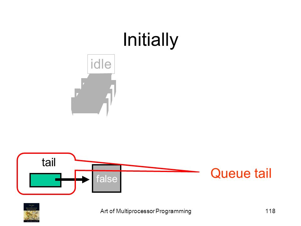 Art of Multiprocessor Programming118 Initially false tail idle Queue tail