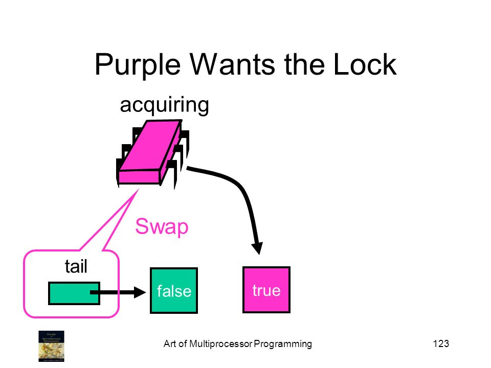 Art of Multiprocessor Programming123 Purple Wants the Lock false tail acquiring true Swap