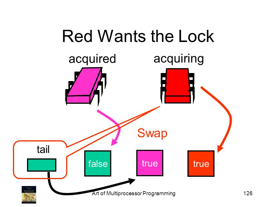 Art of Multiprocessor Programming126 Red Wants the Lock false tail acquired acquiring true Swap true