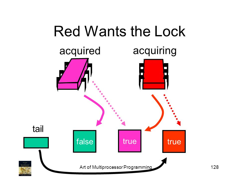 Art of Multiprocessor Programming128 Red Wants the Lock false tail acquired acquiring true