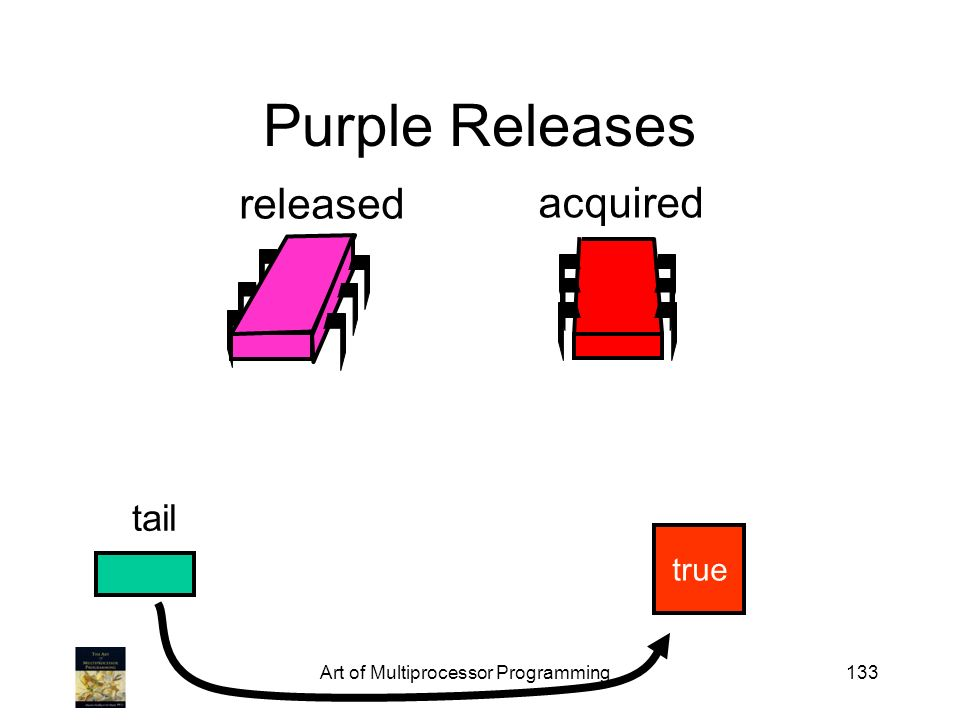 Art of Multiprocessor Programming133 Purple Releases tail released acquired true