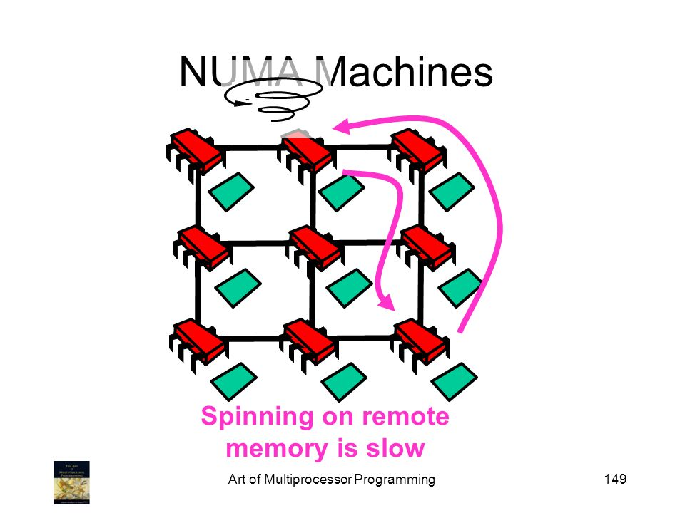 Art of Multiprocessor Programming149 NUMA Machines Spinning on remote memory is slow