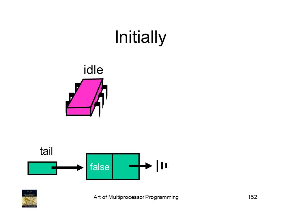Art of Multiprocessor Programming152 Initially false idle tail