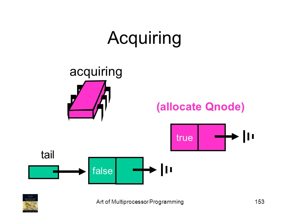 Art of Multiprocessor Programming153 Acquiring false true acquiring (allocate Qnode) tail