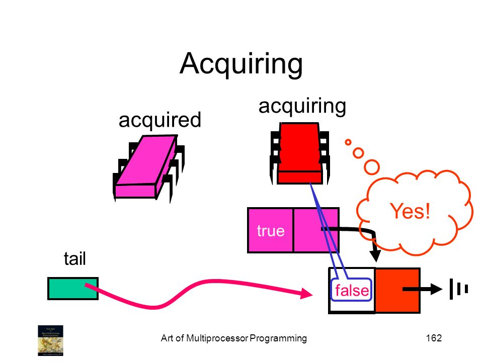 Art of Multiprocessor Programming162 Acquiring tail acquired acquiring true Yes! false