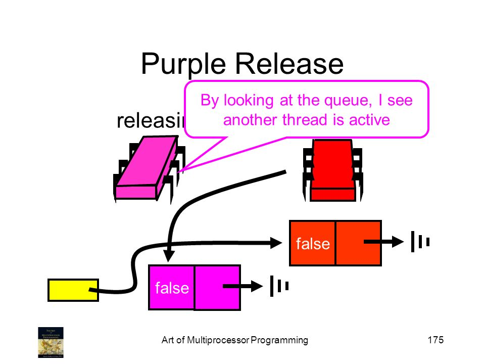 Art of Multiprocessor Programming175 Purple Release false releasing swap false By looking at the queue, I see another thread is active