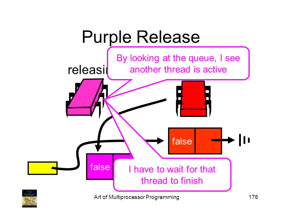 Art of Multiprocessor Programming176 Purple Release false releasing swap false I have to wait for that thread to finish By looking at the queue, I see