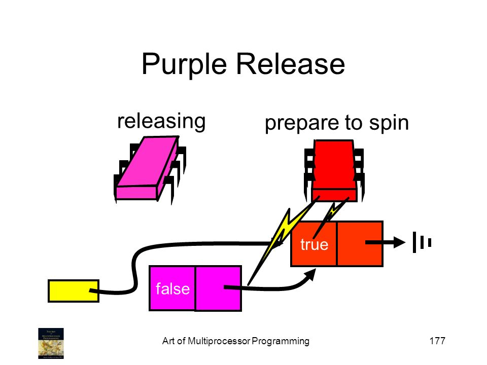 Art of Multiprocessor Programming177 Purple Release false releasing prepare to spin true