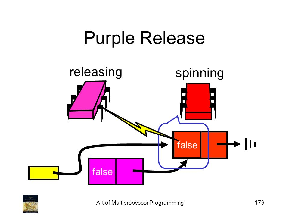 Art of Multiprocessor Programming179 Purple Release false releasing spinning true false