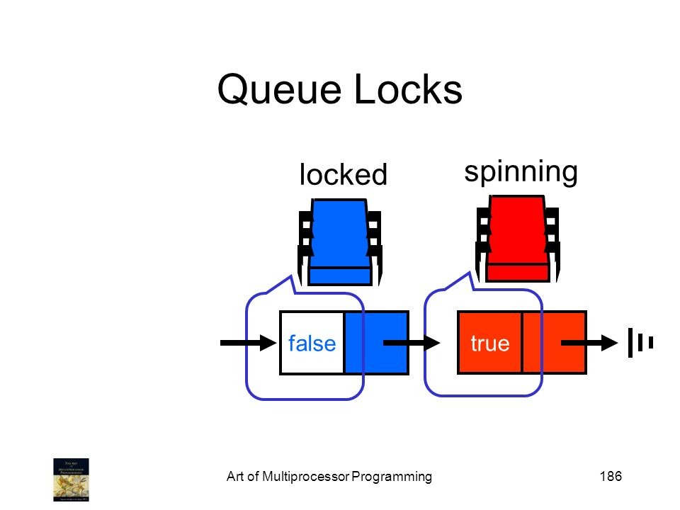 Art of Multiprocessor Programming186 Queue Locks spinning true locked false