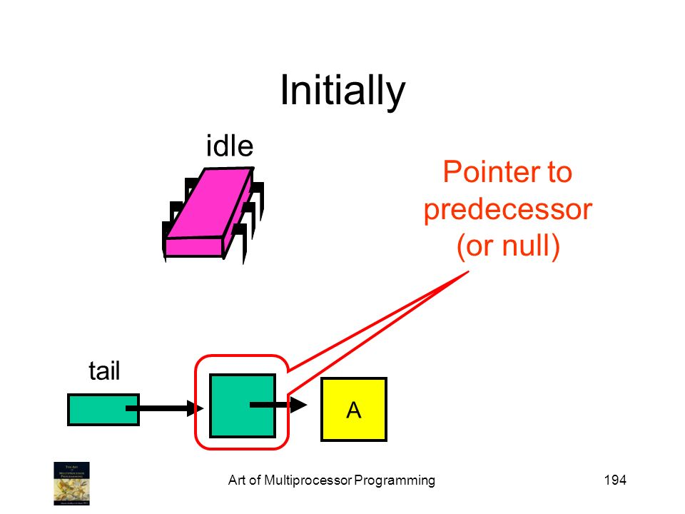 Art of Multiprocessor Programming194 Initially tail idle Pointer to predecessor (or null) A