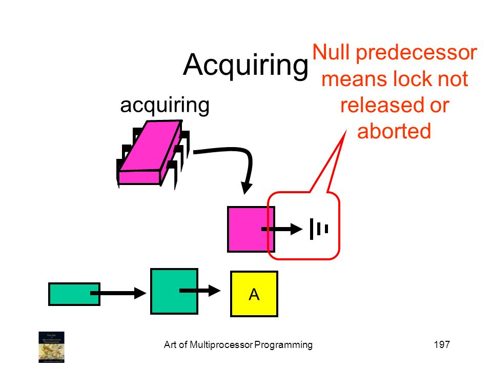 Art of Multiprocessor Programming197 Acquiring acquiring A Null predecessor means lock not released or aborted