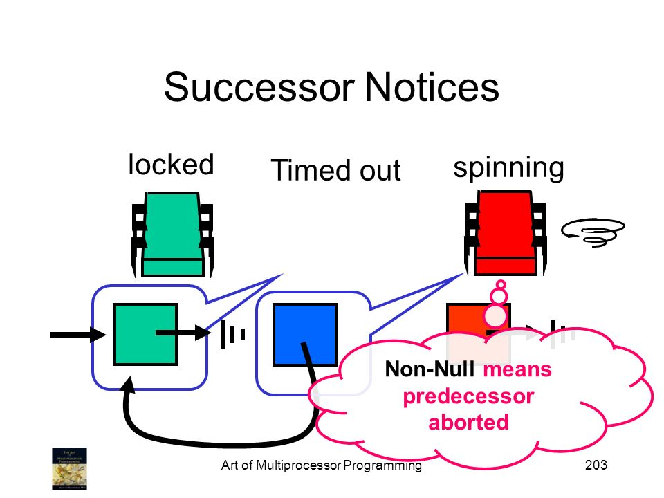 Art of Multiprocessor Programming203 Successor Notices spinning Timed out locked Non-Null means predecessor aborted