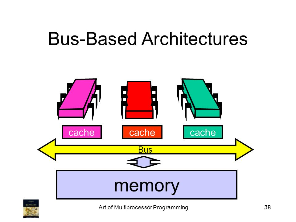 Art of Multiprocessor Programming38 Bus-Based Architectures Bus cache memory cache