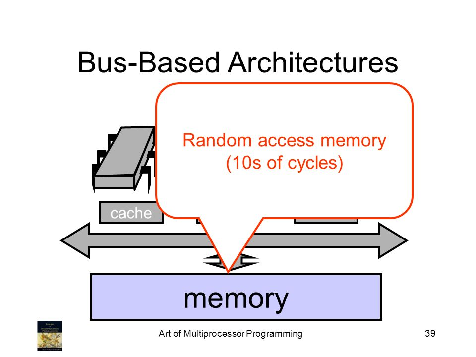 Art of Multiprocessor Programming39 Bus-Based Architectures Bus cache memory cache Random access memory (10s of cycles)