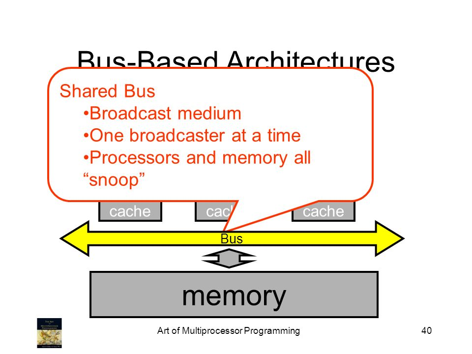 Art of Multiprocessor Programming40 Bus-Based Architectures cache memory cache Shared Bus Broadcast medium One broadcaster at a time Processors and me