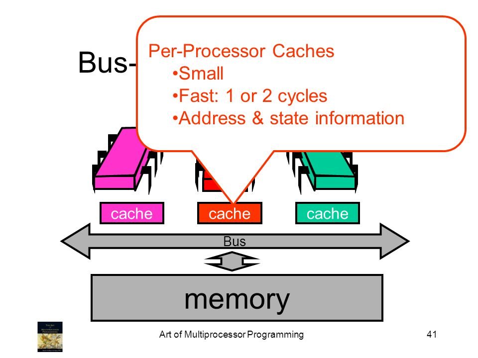 Art of Multiprocessor Programming41 Bus-Based Architectures Bus cache memory cache Per-Processor Caches Small Fast: 1 or 2 cycles Address & state info