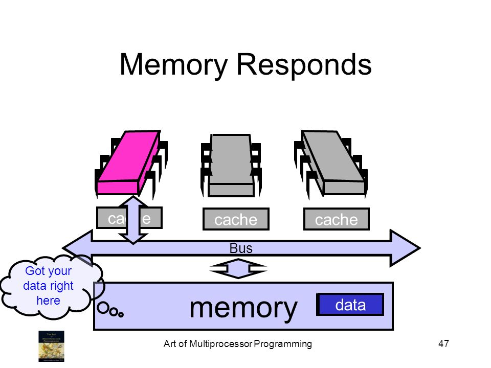 Art of Multiprocessor Programming47 cache Bus Memory Responds Bus memory cache data Got your data right here data