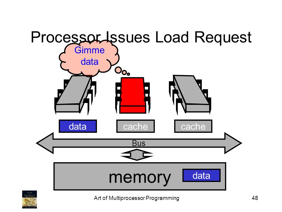 Art of Multiprocessor Programming48 Bus Processor Issues Load Request memory cache data Gimme data