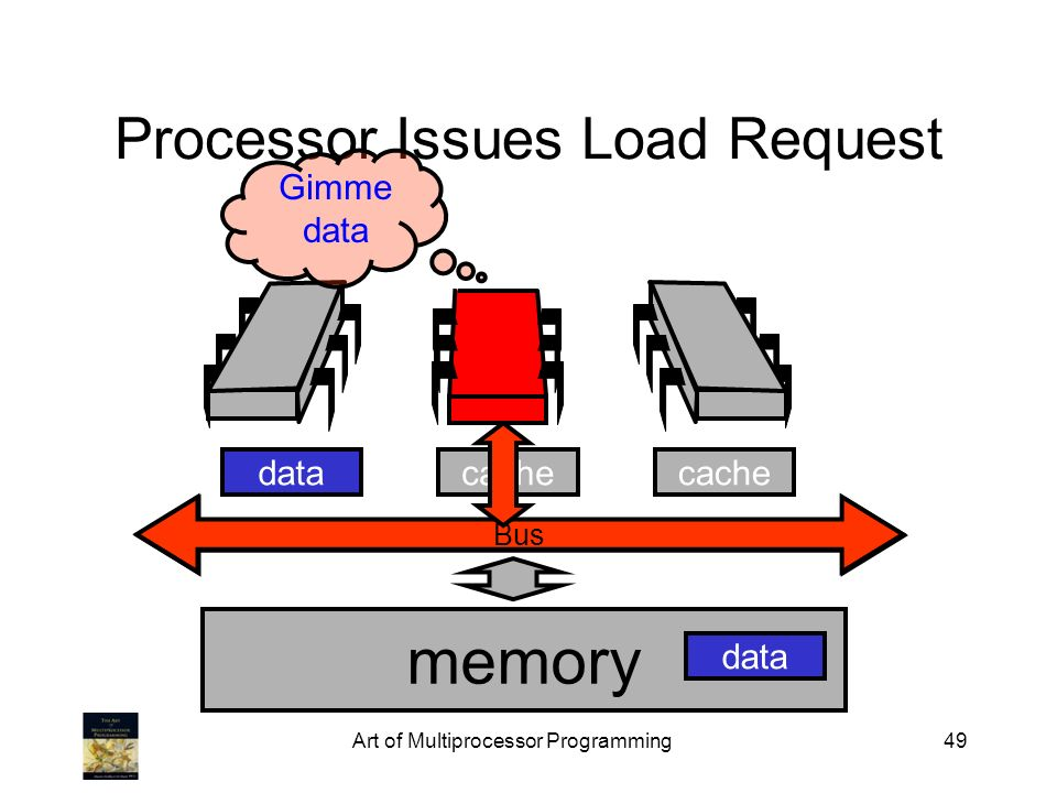 Art of Multiprocessor Programming49 Bus Processor Issues Load Request Bus memory cache data Gimme data