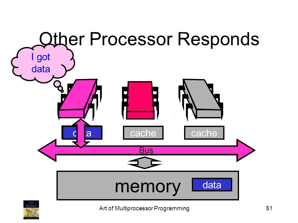 Art of Multiprocessor Programming51 Bus Other Processor Responds memory cache data I got data data Bus