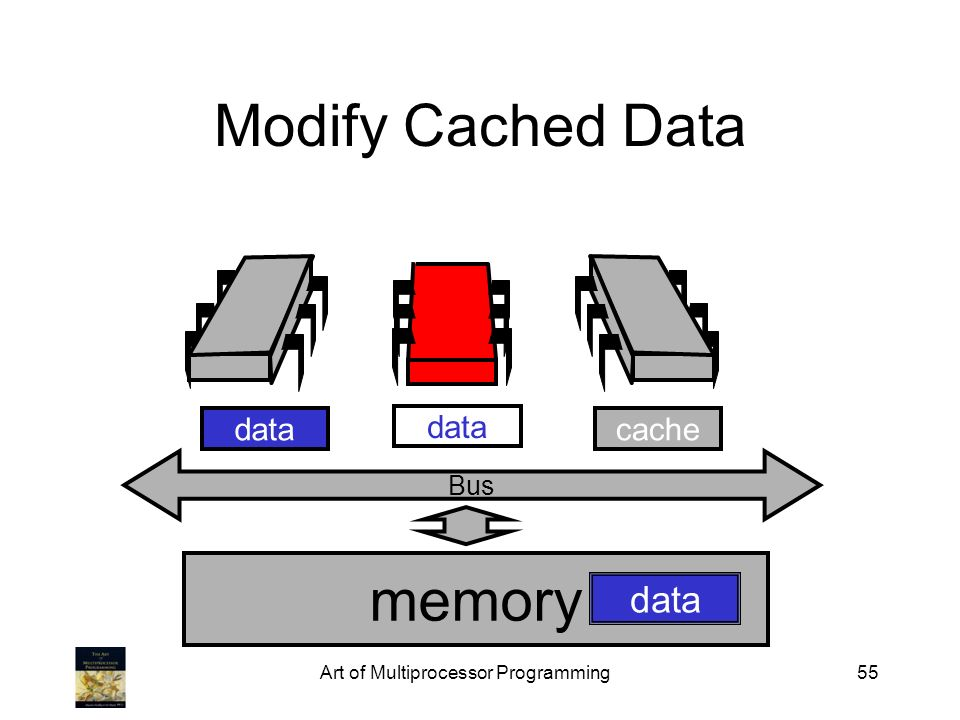 Art of Multiprocessor Programming55 memory Bus data Modify Cached Data cachedata