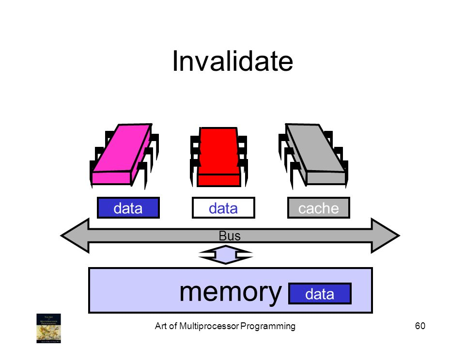 Art of Multiprocessor Programming60 Bus Invalidate memory cachedata